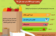 چند درصد از ایرانیها عید امسال کمتر از پارسال خرید کردند؟ / اینفوگرافی